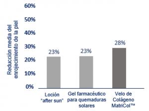 diseño velo reducción de la irritación tras la exposición solar